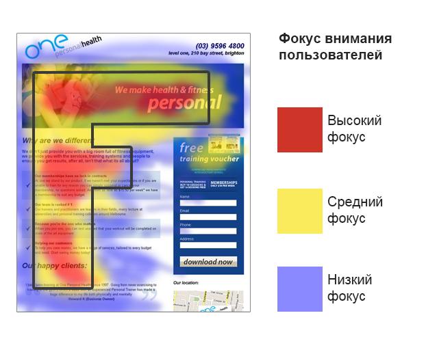 Юзабилити сайта как пользователи видят Ваши сайты?!