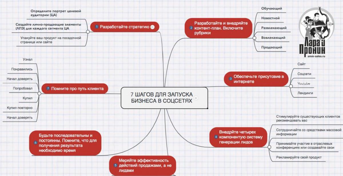 7 убойных приемов запуска бизнеса в социальных сетях Виталий Пронин smm smo