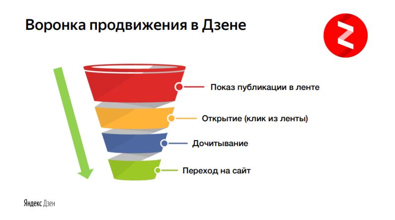 Как правильно запустить рекламную кампанию в Яндекс Дзене и получить первую прибыль?!
