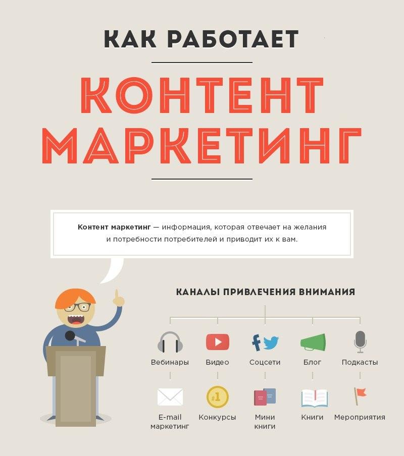 Контент маркетинг Александр Белановский