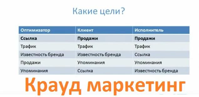 фото Виталий Кравченко Крауд-маркетинг: продвижение естественными ссылками!