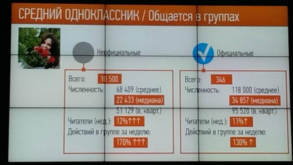 Вот интересная статистика и информация про группы в Одноклассниках.фото соц.сетью одноклассники пользуются, Одноклассники 69,6% SMM завтрак в Одноклассниках 10 июня
